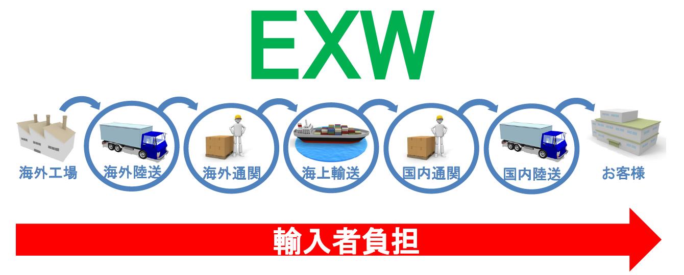 Ex-Works